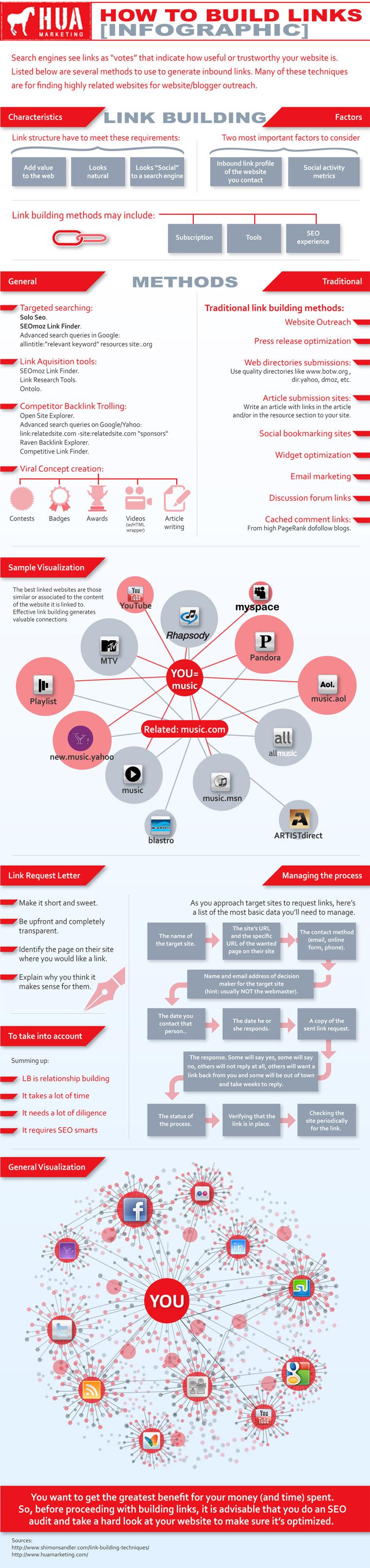 infographie-netlinking